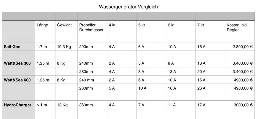 Wassergenerator Vergleich